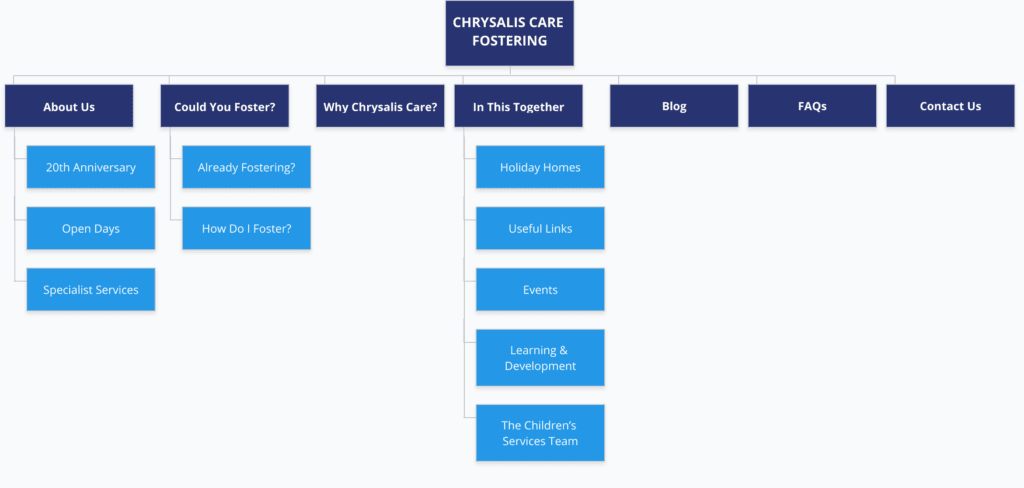 Chrysalis care Fostering London - Sitemap